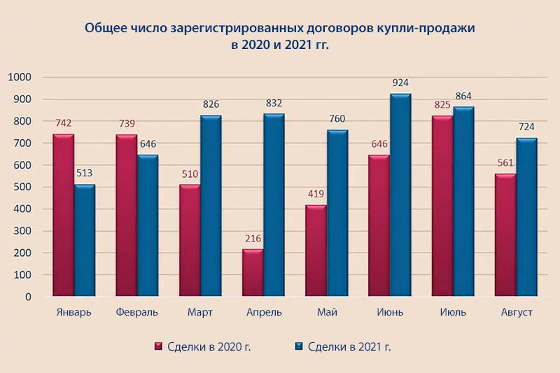 НаКипре продолжает расти число сделок c недвижимостью